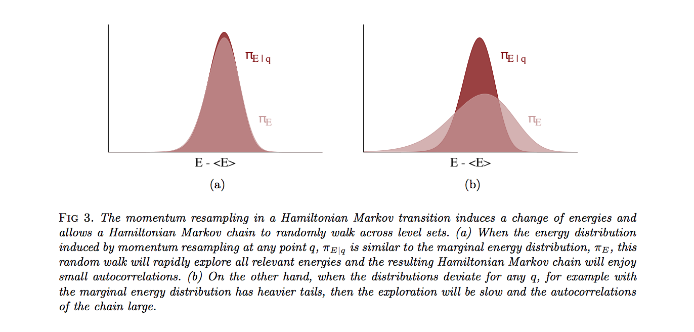 What is BFMI (Bayesian Fraction of Missing Information)?
